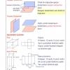 Düzlem ve geometrik cisimler