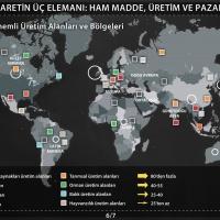 Küresel Ticaretin Üç Elemanı - Ham Madde, Üretim ve Pazar