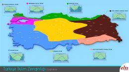 Türkiye' de görülen iklim tipleri tanıtılmıştır.