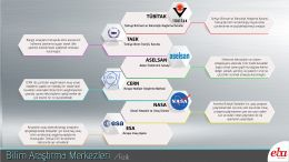 Türkiye ve dünyadaki başlıca bilim araştırma merkezleri hakkında kısa bilgi verilmiştir.