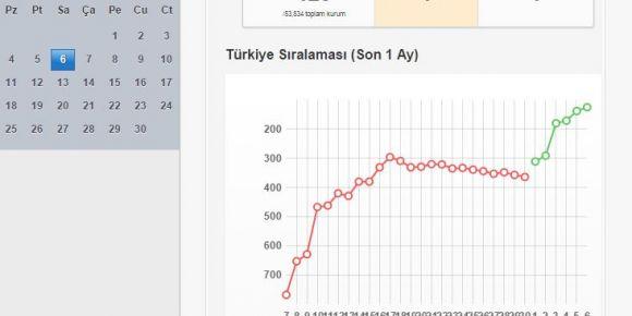 Karatay Ortaokulu Batman 1.'si, Türkiye 125.'si