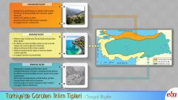 Türkiye'de görülen iklim tiplerinin özelliklerini bilir.