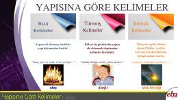 Basit, türemiş ve birleşik sözcüklerle ilgili görsel ve sözel örnekler sunan Türkçe infografik.