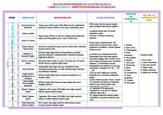2_sınıf_MATEMATİK_yıllık_planı-2018-2019