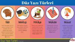 Türkçede kullanılan düz yazı türlerinden örnekler sunan görsel ve sözel infografik.
