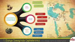 Birinci Dünya Savaşı'nda Osmanlı Devleti'nin durumu hakkında çıkarımlarda bulunur. Birinci Dünya Savaşı'nda Osmanlı Devleti'nin savaştığı cepheler taarruz ve savunma özellikleri belirtilerek (Kafkas, Kanal, Çanakkale, Hicaz-Yemen, Irak ve Suriye) harita üzerinde gösterilir.