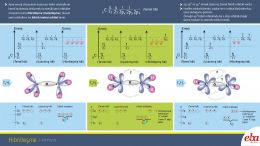 Bu infografikte hibritleşme ve hibrit orbital kavramları açıklanmaktadır.