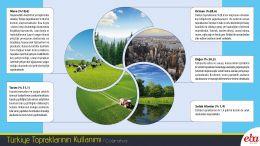 Türkiye' deki toprak varlığının kullanımını ve dağılımı anlatılmıştır.