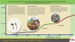 Dünya Nüfusunun Tarihsel Süreçteki Değişimi grafikle anlatılmıştır.