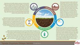 Toprağın Oluşumunu Etkileyen Faktörler açıklanmıştır.