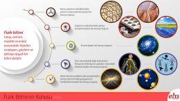 Fizik biliminin ilgili olduğu konuları anlatan infografik çalışması