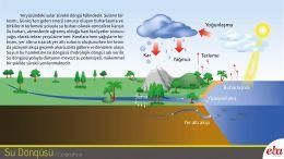 Hidrolojik döngü tanıtılmıştır.