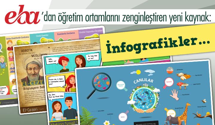 EBA dan öğretim ortamlarını zenginleştiren yeni kaynak: İnfografikler