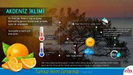 Türkiye'de görülen iklim tiplerinden Akdeniz İklimi tanıtılmıştır.