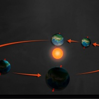 Dünya'nın Yıllık Hareketi ve Elips Yörünge