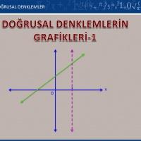 Doğrusal Denklemlerin Grafikleri-1