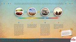 Türklerin İslamiyet'i kabul etmelerinde hangi etkenlerin önemli olduğunu açıklayan infografik çalışma