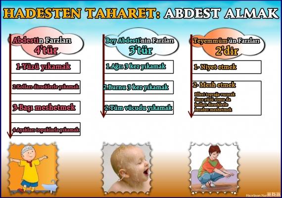 Abdest Türleri Ve Farzları