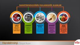 Nanoteknoloji'nin kullanım alanlarına örnekler verilmiştir.