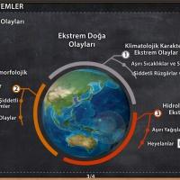 Doğal Sistemler - Doğadaki Ekstrem Olaylar