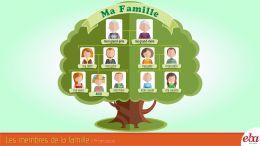 Aile bireylerini Fransızca'da infografik çalışmayla anlatmak.