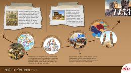 Tarihte kronolojinin önemi vurgulanmaktadır. Ayrıca, vaka ve vakıa kavramları açıklanmaktadır. Vaka ve vakıa kavramları, kronoloji ile birleşik bir şekilde aynı infografide verilmektedir.