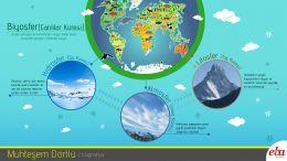 Yaşadığımız çevreyi oluşturan unsurlar ve bunlar arasındaki etkileşim ele alınmıştır.