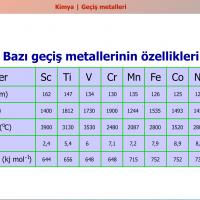 d ve f Bloğu Elementleri - 1