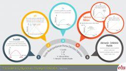Enzimlerin çalışma hızına etki eden faktörler açıklanmaktadır.