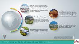 Dünya Nüfusunun Dağılışını Etkileyen Doğal Faktörler tanıtılmıştır.