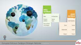 Dünyada Nüfusun Dağılışını Etkileyen Faktörler başlıklar halinde verilmiştir.