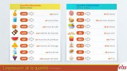 Fransızca'da belirli miktar ve belirsiz miktarı ifade eden infografik çalışma.