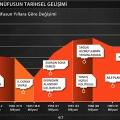 Türkiye'de Nüfusun Tarihsel Gelişimi