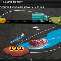Türkiye'de Ulaşım ve Ticaret – Ulaşım Sistemleri ve Kalkınma