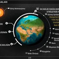İklim Elemanları - Dünyada Sıcaklığın Dağılışı