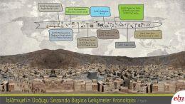 Hz. Muhammed döneminde siyasi gelişmelerin sadece kronolojik sıralamasının verildiği infografik çalışma.