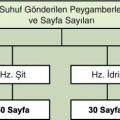 Suhuf Gönderilen Peygamberler ve Sayfa Sayıları