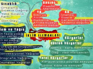 Türkiye'nin İklim Elemanları