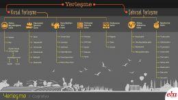 Yerleşme tipleri ve yerleşmelerin sınıflandırılması ele alınmıştır.