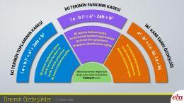 Tam kare özdeşlikler ve iki kare farkı özdeşliğine ait infografik.