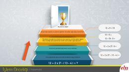 Sıralı işlemlerde işlem önceliğini anlatan infografik.