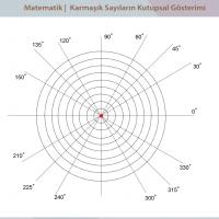 Karmaşık Sayıların Kutupsal Gösterimi - 1