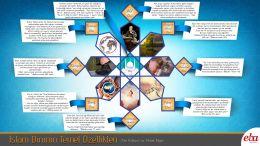 İslam Dininin Temel Özelliklerinini Ayet ve Hadislerle Açıklar.