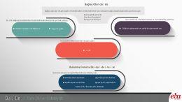 Da/ De bağlacı ve bulunma eki hakkında bilgi içeren infografik çalışma.