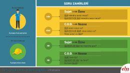 Les pronoms interrogatifs soru zamirlerinin infografik anlatımı