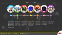 Başlıca kimya disiplinleri anlatılmaktadır.