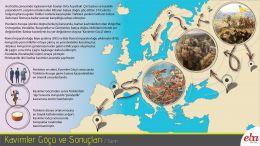 Avrupa'nın bugünkü etnik yapısının ortaya çıktığı, Batı Roma İmparatorluğu'nun yıkıldığı ve Avrupa Hun İmparatoru Attila'nın faaliyetlerinin anlatıldığı Kavimler Göçü infografik çalışma