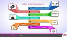 Fizikteki temel büyüklükler tanıtılmıştır.