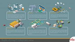 Başlıca kimya endüstrileri yer almaktadır.