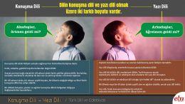 Dilin konuşma dili ve yazı dili olmak üzere iki farklı boyutunu anlatmak için hazırlanan infografik çalışması.